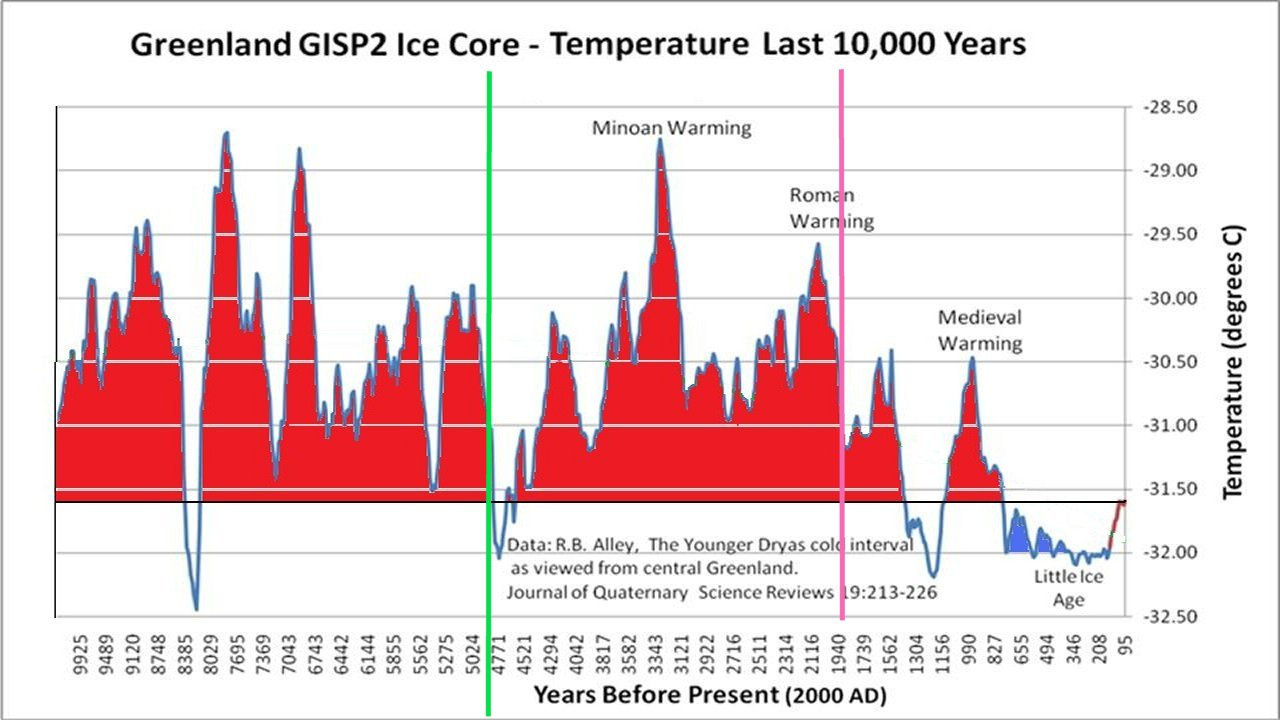 Why scientists disagree about global warming watts up with that publicscrutiny Choice Image