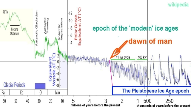 Climate on earth as a proxy that reflects the galactic climate publicscrutiny Gallery